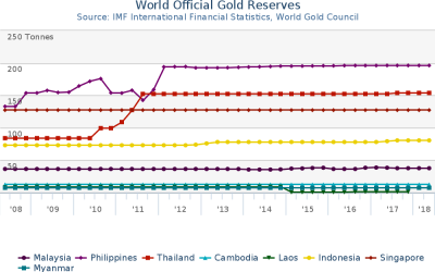 Why Do SEA Countries Store Gold?