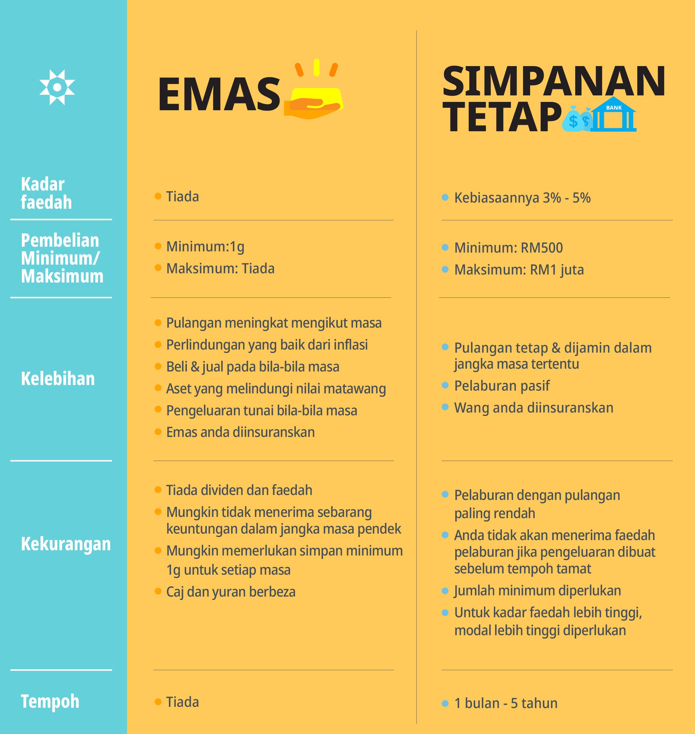 Infografik perbandingan emas dan simpanan tetap