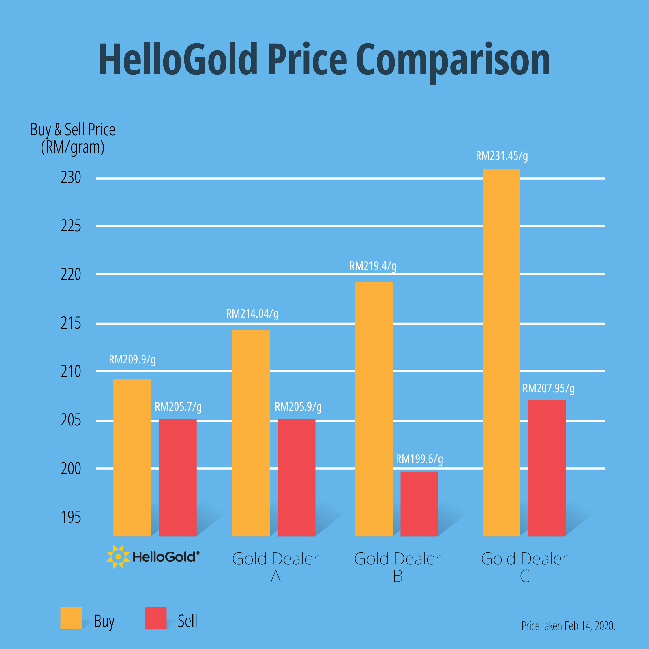 HelloGold gold price comparison table chart