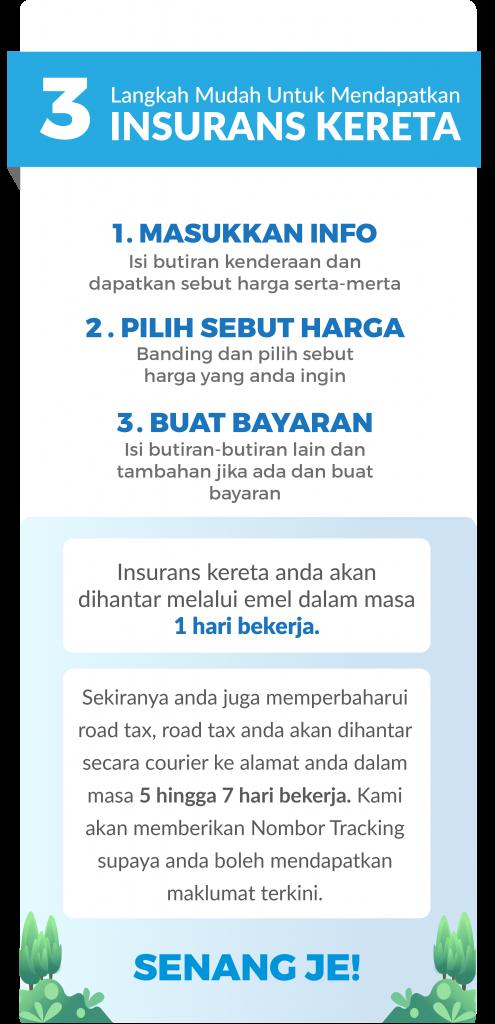 3 Langkah mudah untuk mendapatakan insurans kereta