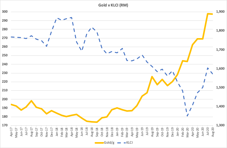 Gold vs KLCI chart