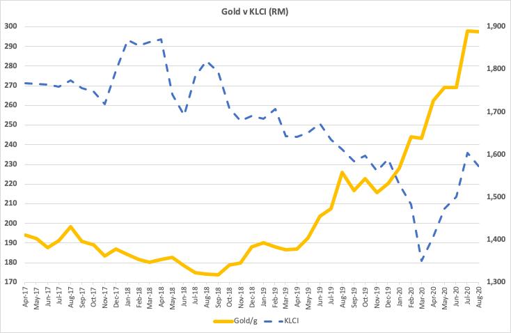 Gold vs KLCI chart