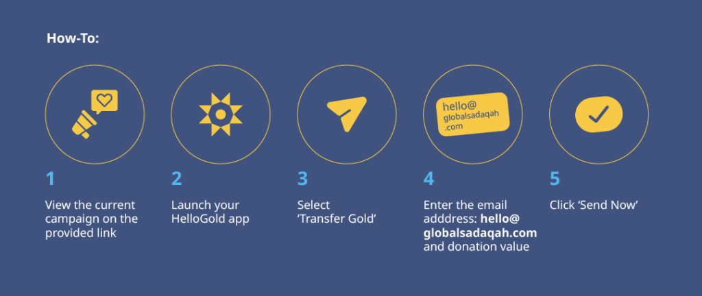 How to donate with Global Sadaqah