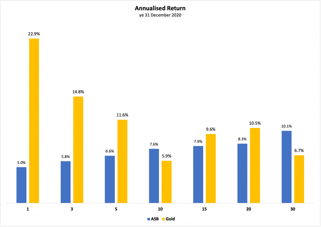 ASB vs Gold Annualised Return