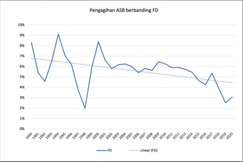 Pengagihan ASB berbanding FD chart