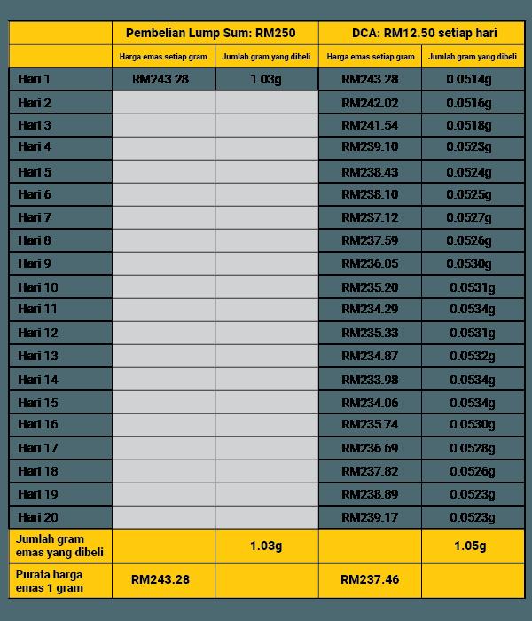 lump sum vs dca table